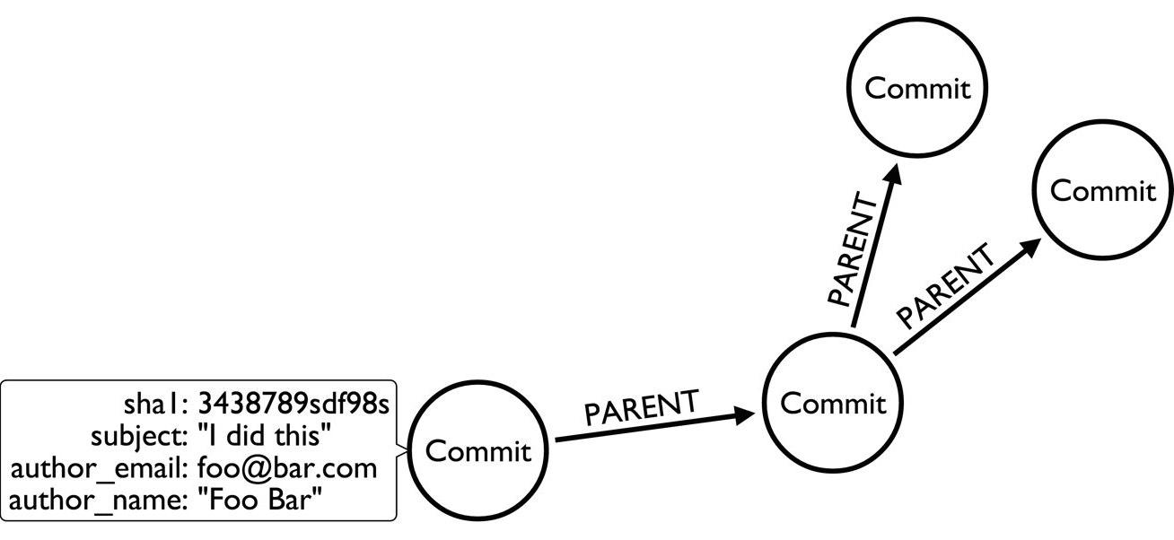git2neo_datamodel