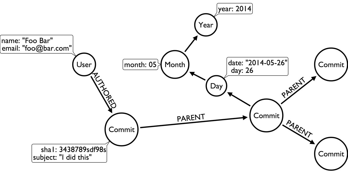Importing Git History into Neo4j